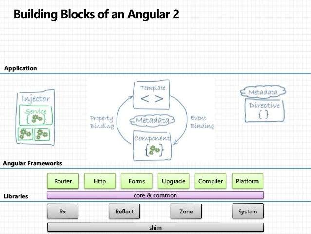Angular 2 architecture bucharest 26 10 2016 for Angular 1 architecture