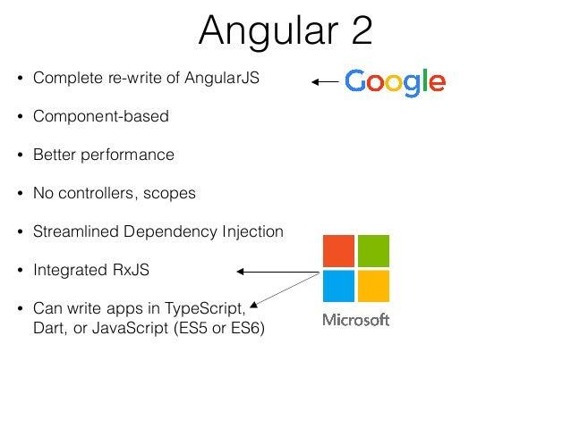 Angular 2 for Java Developers Slide 2