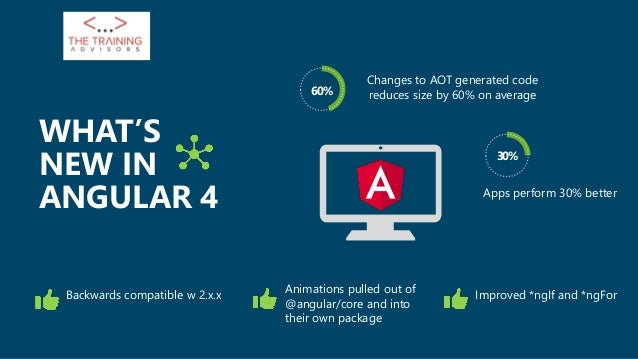 Changes to AOT generated code reduces size by 60% on average 30% WHAT'S NEW IN ANGULAR 4 Apps perform 30% better 60% Anima...