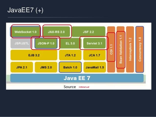 JavaEE7 (+)