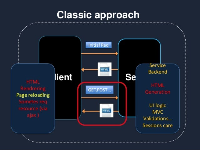 Client Server Initial Req GET,POST… Classic approach HTML Rendrering Page reloading Sometes req resource (via ajax ) Servi...