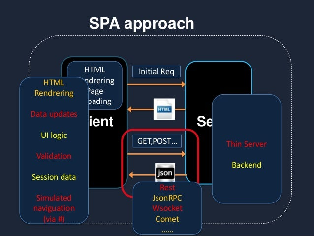 Client Server Initial Req GET,POST… SPA approach HTML Rendrering Page reloading HTML Rendrering Data updates UI logic Vali...