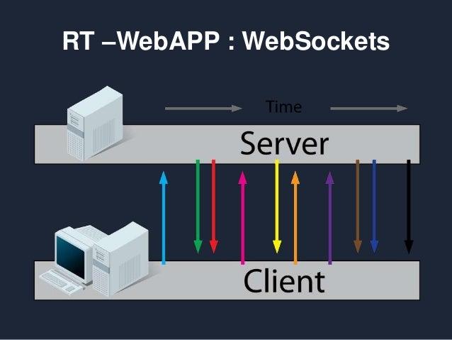 RT –WebAPP : WebSockets