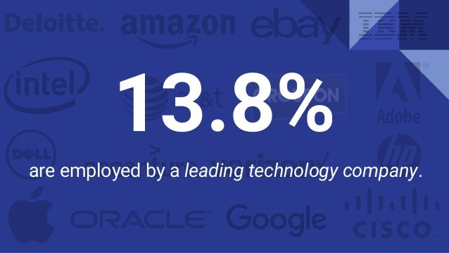 are employed by a leading technology company. 13.8%