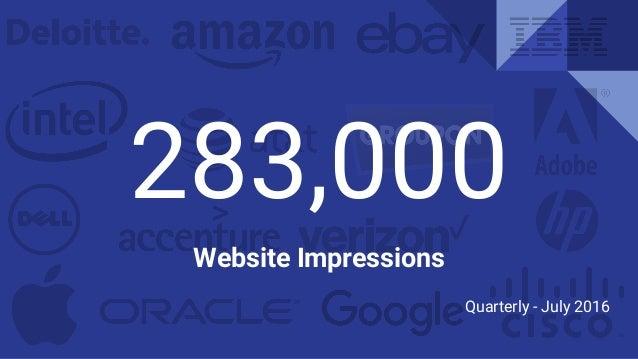283,000 Website Impressions Quarterly - July 2016
