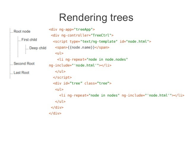 Angularjs ng includeexpression for choosing whatpartial to render 10 pronofoot35fo Choice Image