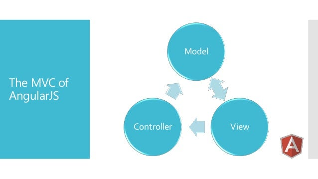 Model  The MVC of AngularJS Controller  View