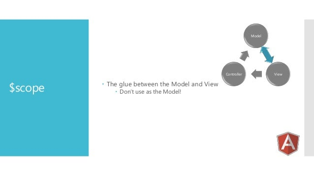Model  Controller  $scope   The glue between the Model and View  Don't use as the Model!  View