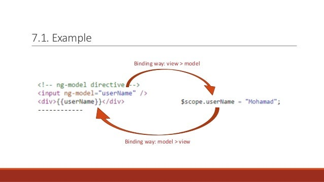 Angularjs Overview Key Features