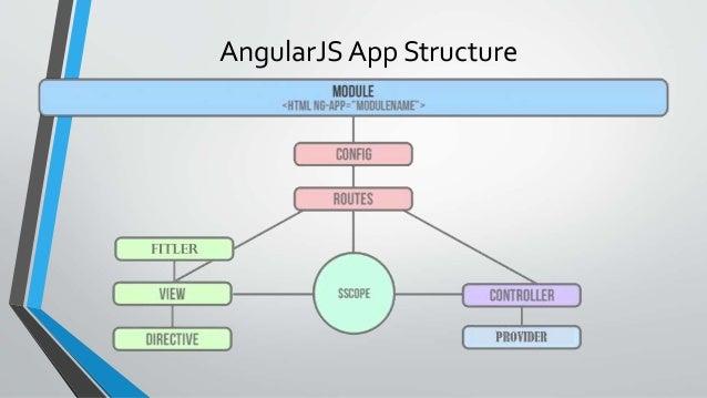 angular js tuto