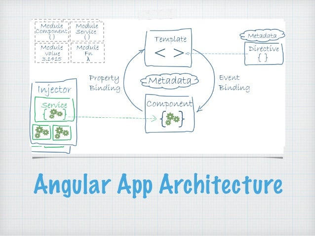 Launch yourself into the angularjs 2 and typescript space for Angularjs 2 architecture