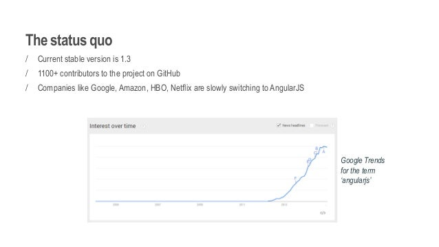 The status quo / Current stable version is 1.3 / 1100+ contributors to the project on GitHub / Companies like Google, Amaz...