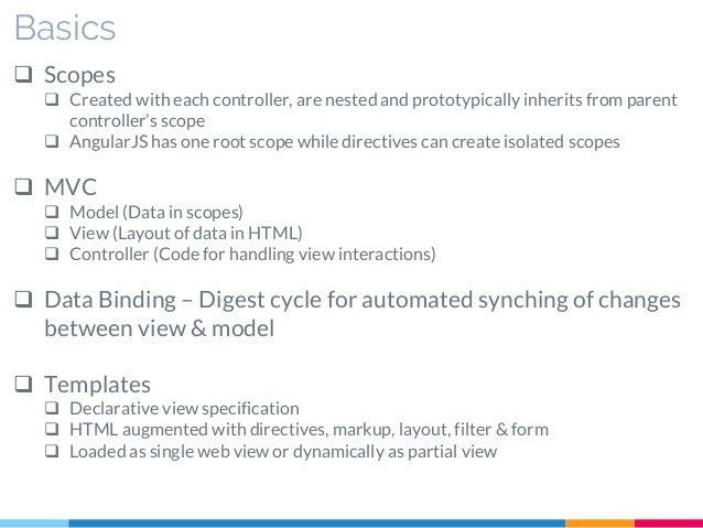 Angularjs anatomy directives providers 27 maxwellsz