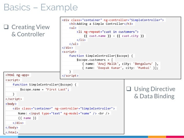 Angularjs Anatomy Directives