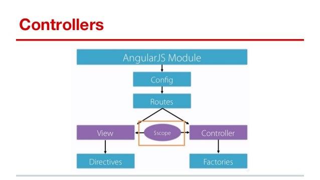 AngularJS application architecture