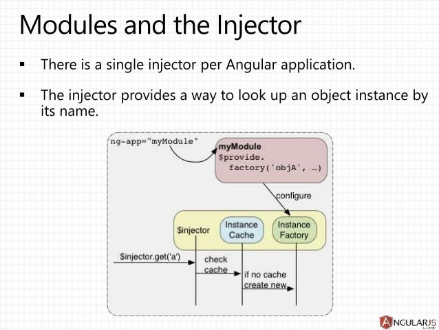 Angularjs architecture ccuart Gallery