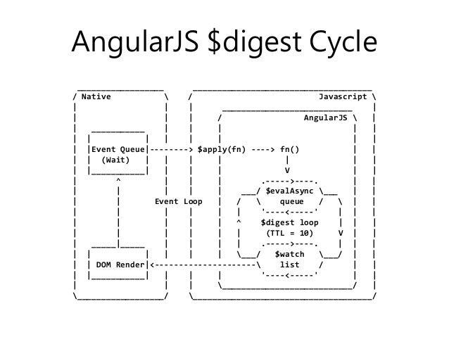 AngularJS $digest Cycle __________________ _____________________________________ / Native  / Javascript        ___________...