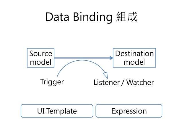 Data Binding 組成 Source model Destination model Trigger Listener / Watcher UI Template Expression