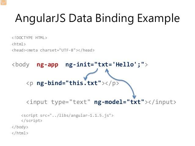 "AngularJS Data Binding Example <!DOCTYPE HTML> <html> <head><meta charset=""UTF-8""></head> <body ng-app ng-init=""txt='Hello..."
