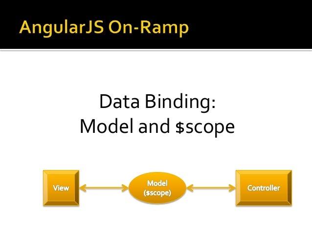 Data Binding: Model and $scope