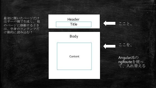 Header Body Title Content テキストを入力 最初に開いたページだけ はサーバ側で生成し、 他 のページに移動するとき は、中身のコンテンツだ け動的に読み込む! ここと、 ここを、 AngularJSの ngRouteを...