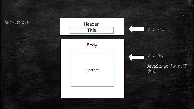 Header Body Title Content テキストを入力 要するにこれ ここと、 ここを、 JavaScriptで入れ替 える