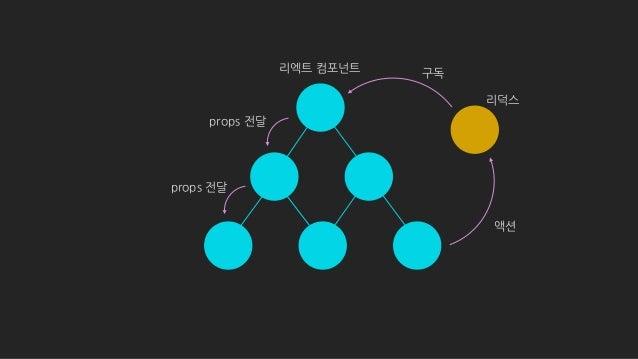 코드리뷰 or 업무전환 용이 React Web React Native Electron