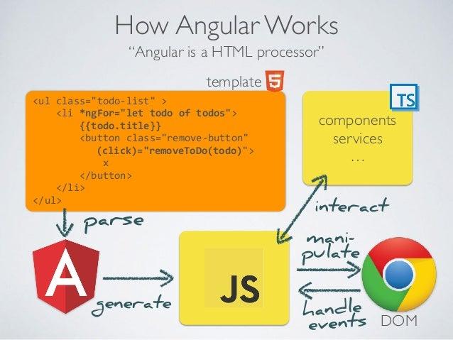 Modern JavaScript Frameworks: Angular, React & Vue js