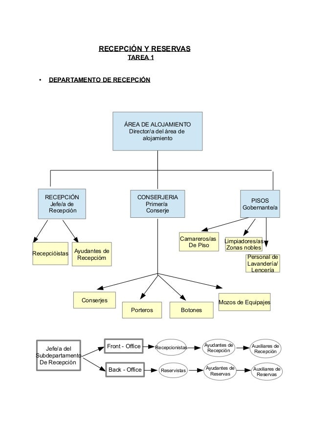RECEPCIÓN Y RESERVAS                                      TAREA 1  •    DEPARTAMENTO DE RECEPCIÓN                         ...