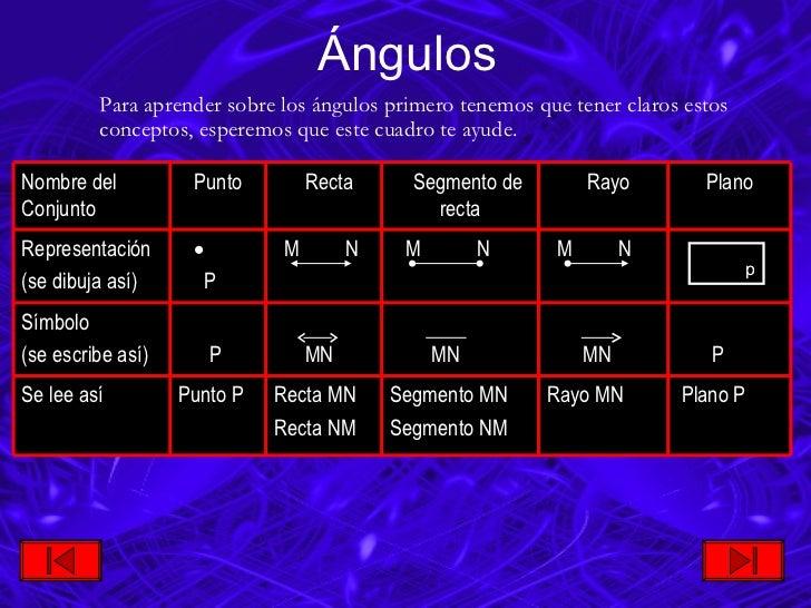 Ángulos <ul><li>Para aprender sobre los ángulos primero tenemos que tener claros estos conceptos, esperemos que este cuadr...