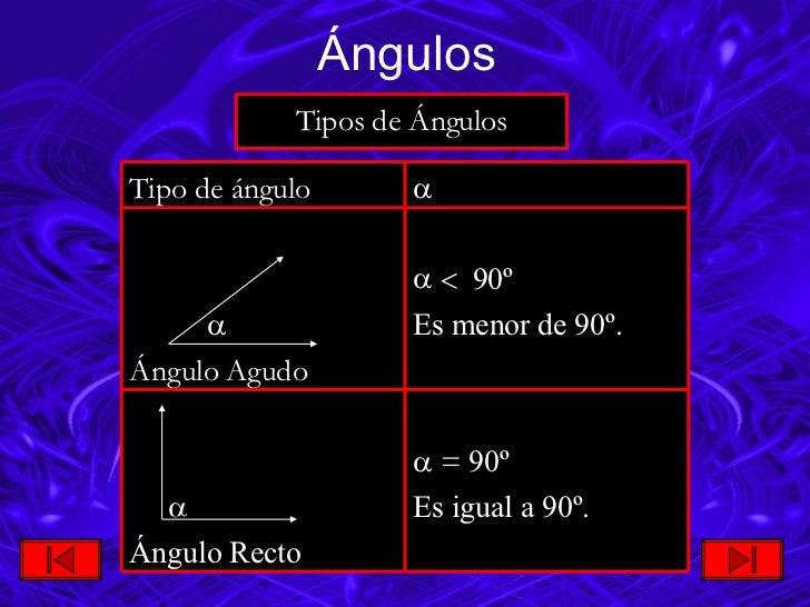 <ul><li>Tipos de Ángulos </li></ul>Ángulos <ul><li>   90º </li></ul><ul><li>Es menor de 90º. </li></ul>   Ángulo Agudo ...