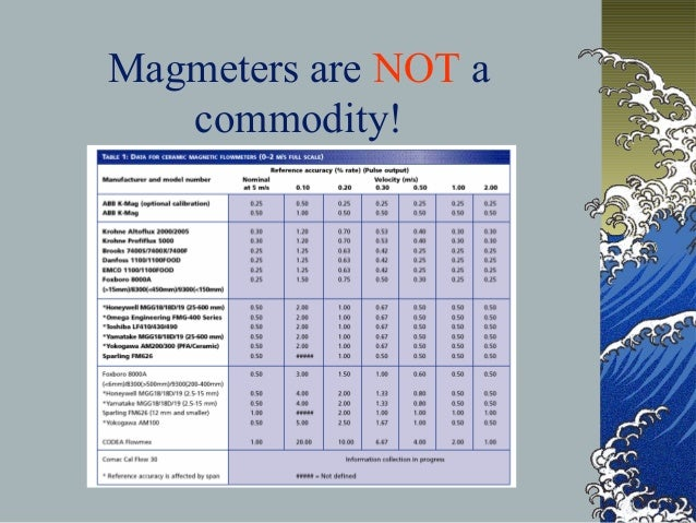 Magmeters are NOT a commodity!