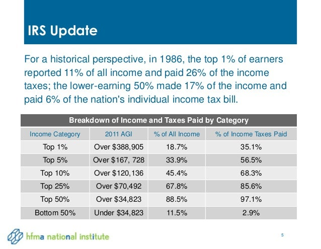 Category Taxes  >> Healthcare Industry Tax Update 2014