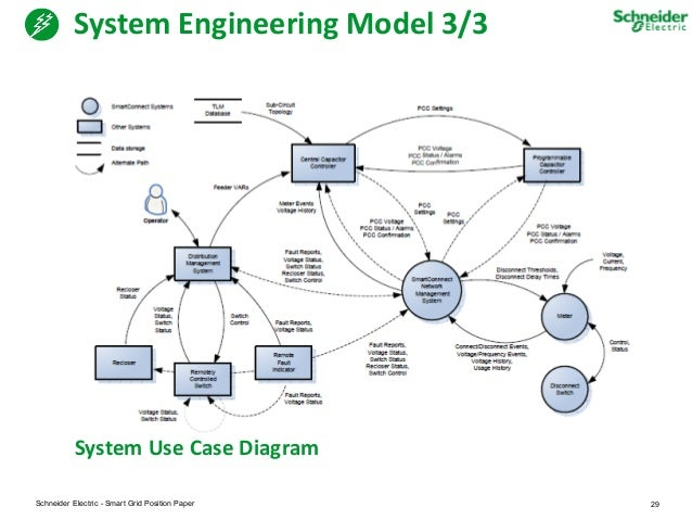Smart home user case diagram download wiring diagrams smart energy systems of future rh slideshare net ccuart Images