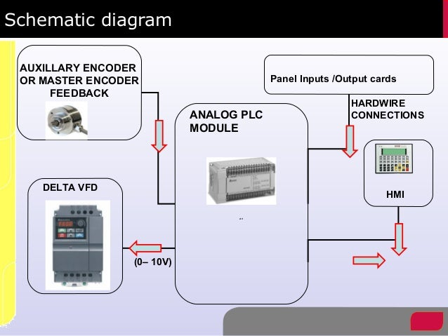 96286 What Food Manufacturers Can Learn From The Pet Food Industry additionally Watch additionally Anilex Roller Using Analog Plc Module in addition Fsio Panel Hardware besides Electrical. on control panel schematic