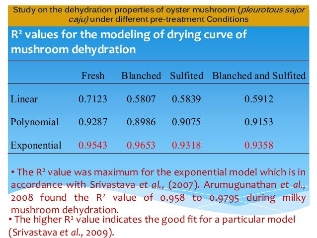 thesis on oyster mushroom The oyster mushroom is a really versatile mushroom and has some amazing ability's which most people do not know, for example ' fast growing of mycelium and mushroom fruits (pleurotus ostreatus: the oyster mushroom, 2006.