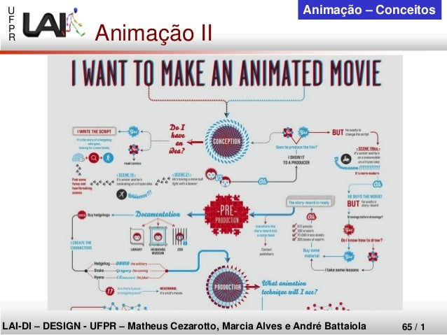 U  F  P  R  LAI-DI –DESIGN -UFPR –MatheusCezarotto, Marcia Alves e André Battaiola  65 / 1  Animação –Conceitos  Animação ...