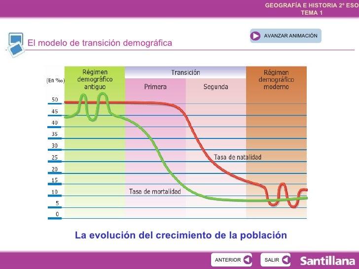 La evolución del crecimiento de la población Es una teoría que explica El modelo de transición demográfica
