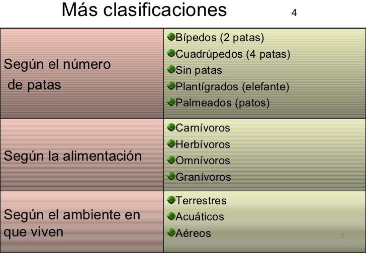 Más clasificaciones  4 <ul><li>Terrestres </li></ul><ul><li>Acuáticos </li></ul><ul><li>Aéreos </li></ul>Según el ambiente...