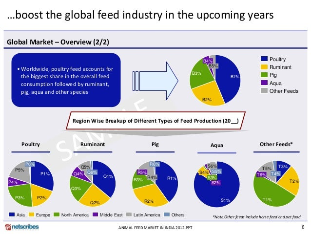 market analysis aqua feed market global The aqua feed report gives a detailed analysis and forecast of the market on a global as well as regional level on a global level, the market has been analyzed on current trends and forecast for a time period ranging from 2013 to 2019.