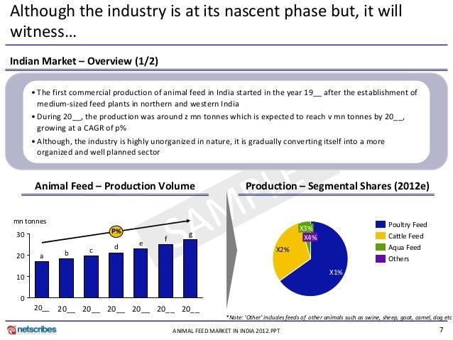 Animal feed market india