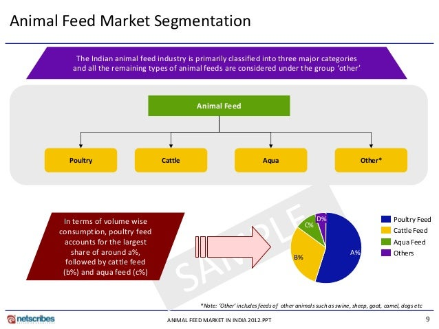 Indian Animal Feed Market Report 2018-2023