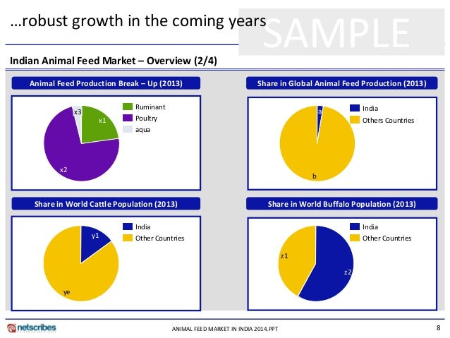 animal feed market india Our portfolio of nutritional feed additives promotes optimum lifetime performance, feed efficiency, animal health and welfare in these animals in fact,.