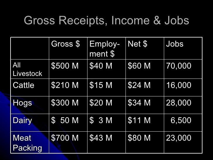 Gross Receipts, Income & Jobs Gross $ Employ-ment $ Net $ Jobs All Livestock $500 M $40 M $60 M 70,000 Cattle $210 M $15 M...