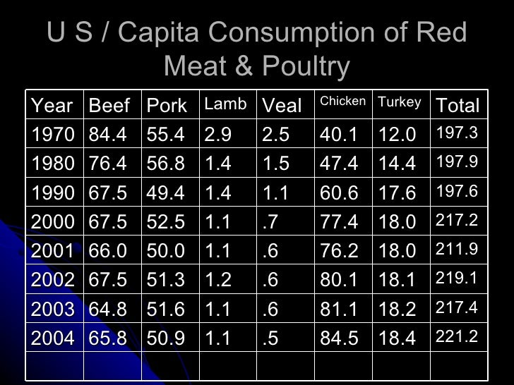 U S / Capita Consumption of Red Meat & Poultry Year Beef Pork Lamb Veal Chicken Turkey Total 1970 84.4 55.4 2.9 2.5 40.1 1...