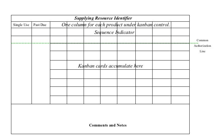 Supplying Resource IdentifierSingle Use   Past Due   One column for each product under kanban control.                    ...
