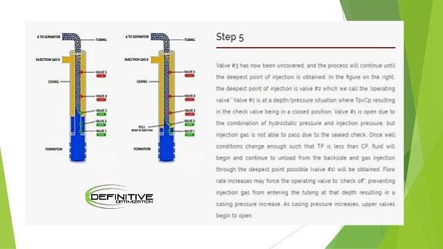 Gas Lift Operation Animation : Animated plunger gaslift and gapl training v