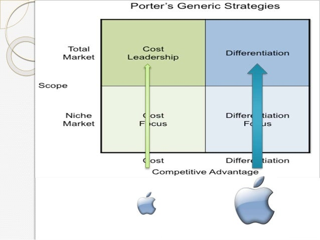 "business strategy for apple broad differentiation strategy This is ""focused cost leadership and focused differentiation"",  these efforts to appeal to broad  focused cost leadership a generic business strategy."