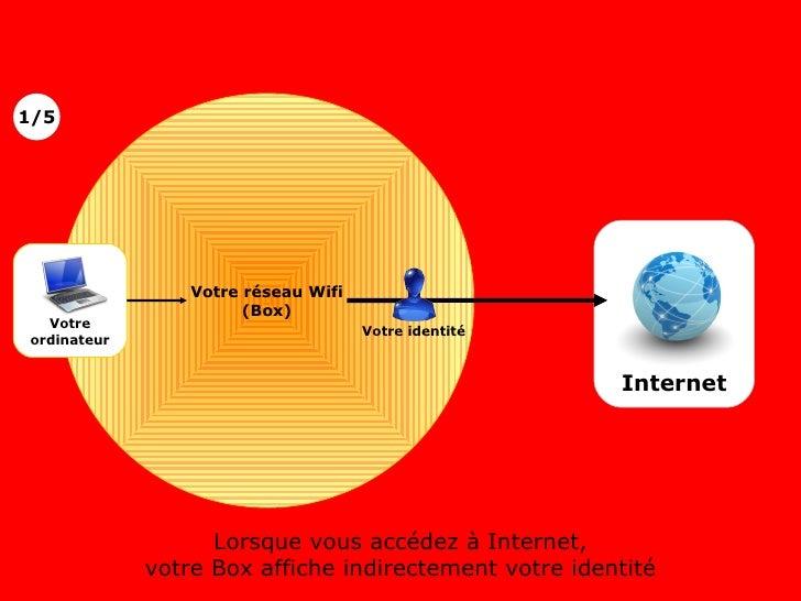 Votre réseau Wifi (Box) Lorsque vous accédez à Internet, votre Box affiche indirectement votre identité 1/5 Internet Votre...