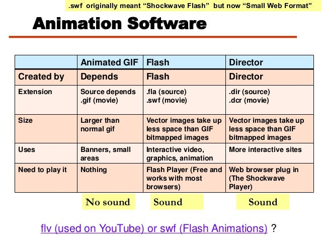 """Animation Software.swf originally meant """"Shockwave Flash"""" but now """"Small Web Format""""flv (used on YouTube) or swf (Flash An..."""
